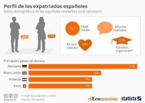 Expatriados españoles
